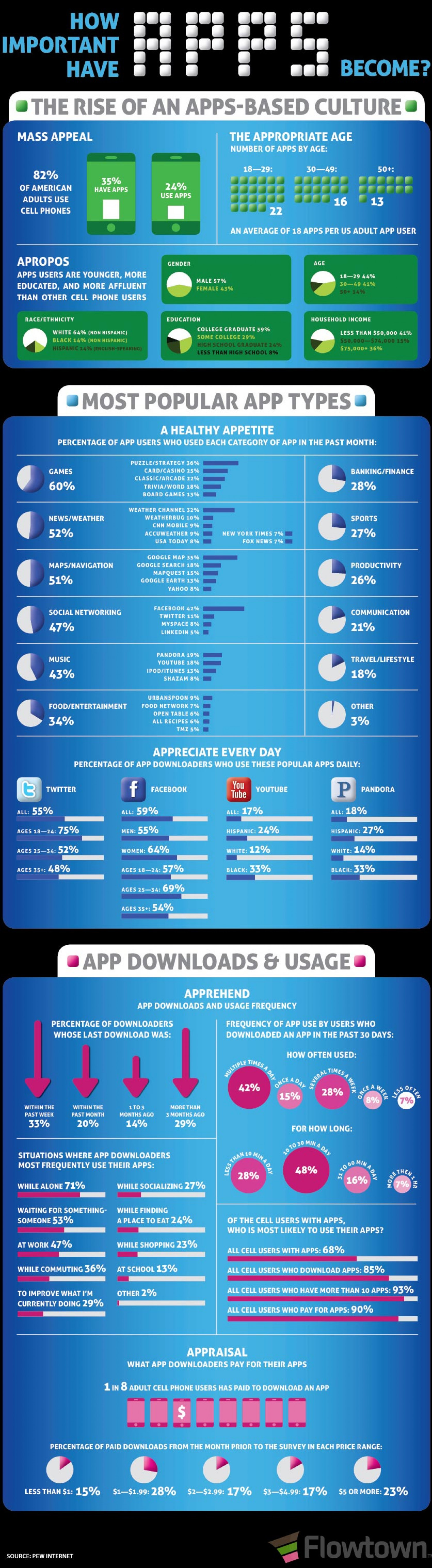 How Important Have Apps Become? Infographic