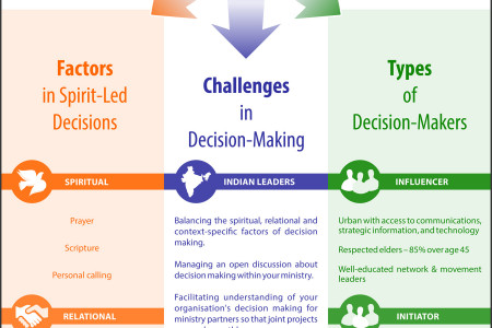 How India Leaders Make Ministry Decisions Infographic