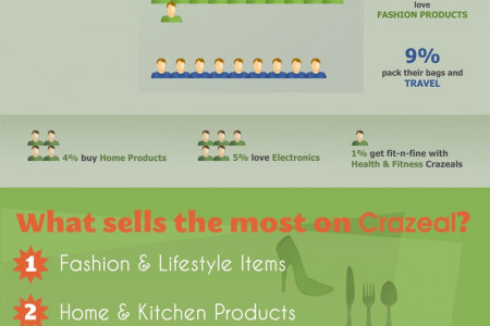 How Indians Spend Money Infographic