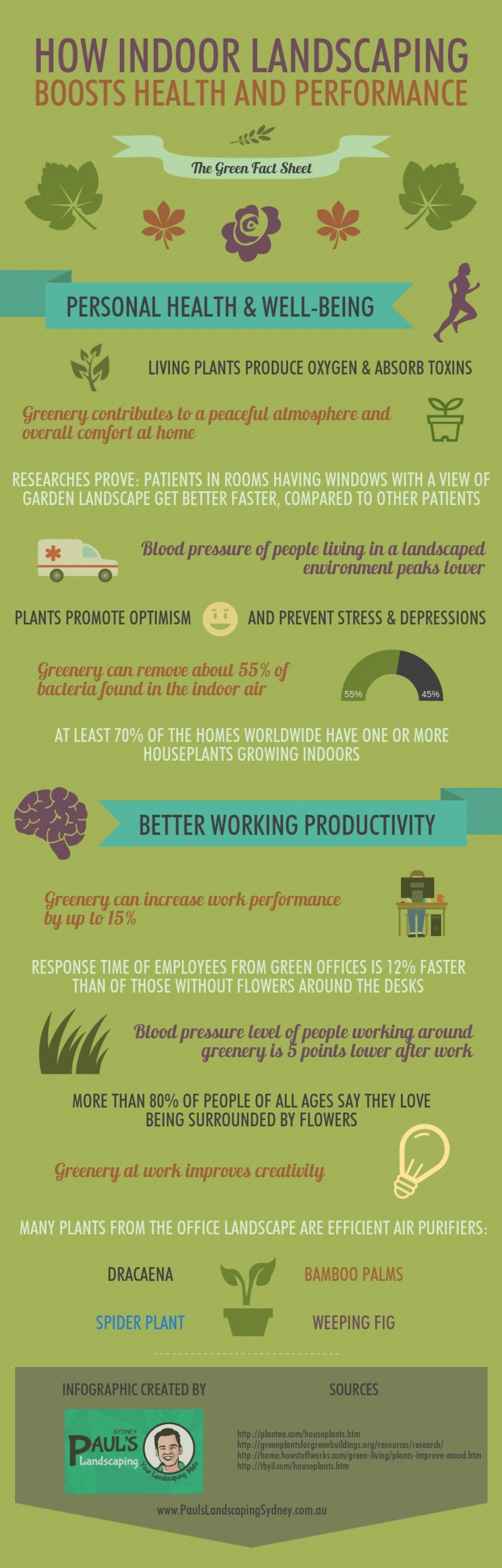 How Indoor Landscaping Boosts Health And Performance Infographic