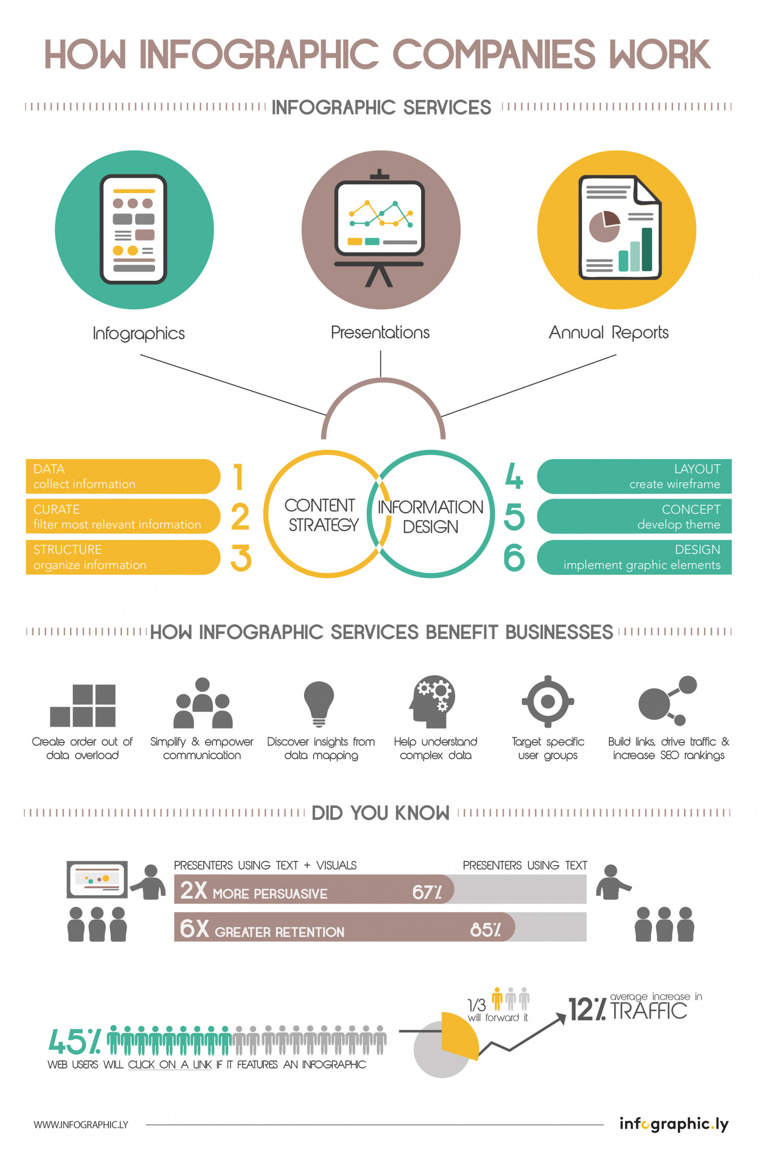 How Infographic Companies Work Visual Ly