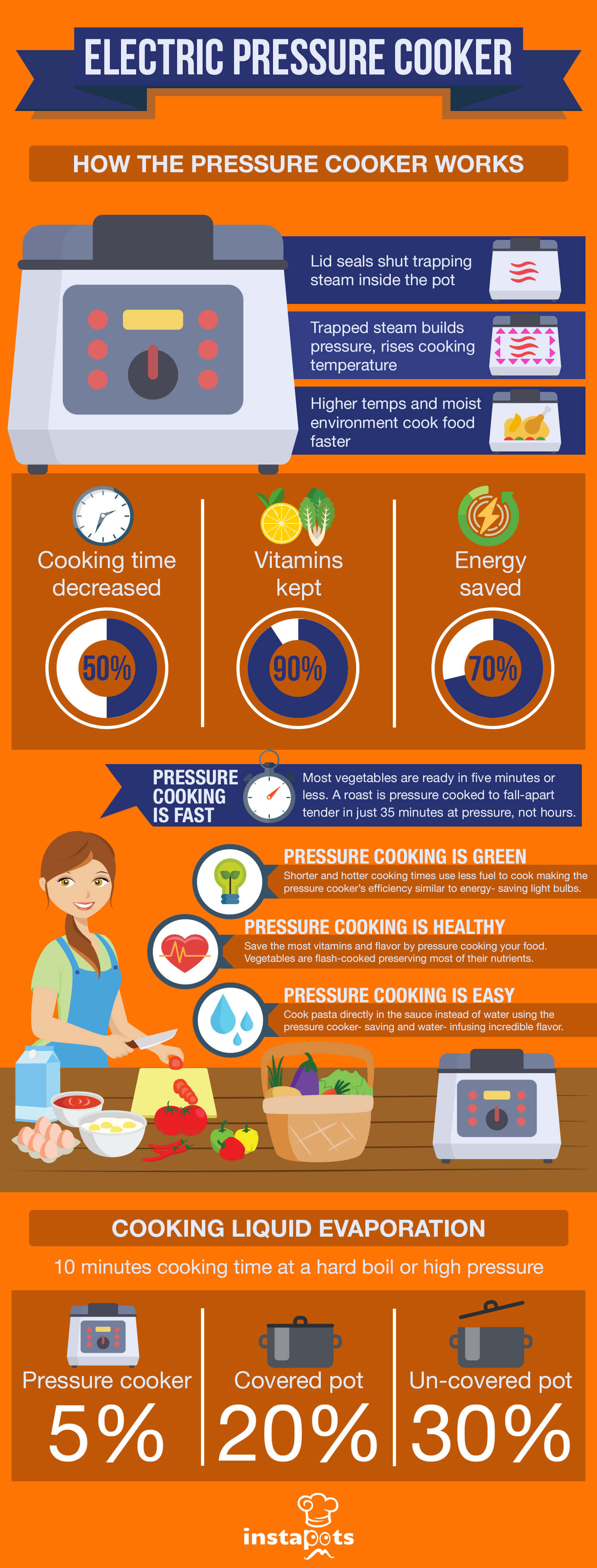 How Instant Pot Pressure Cooker Works Infographic