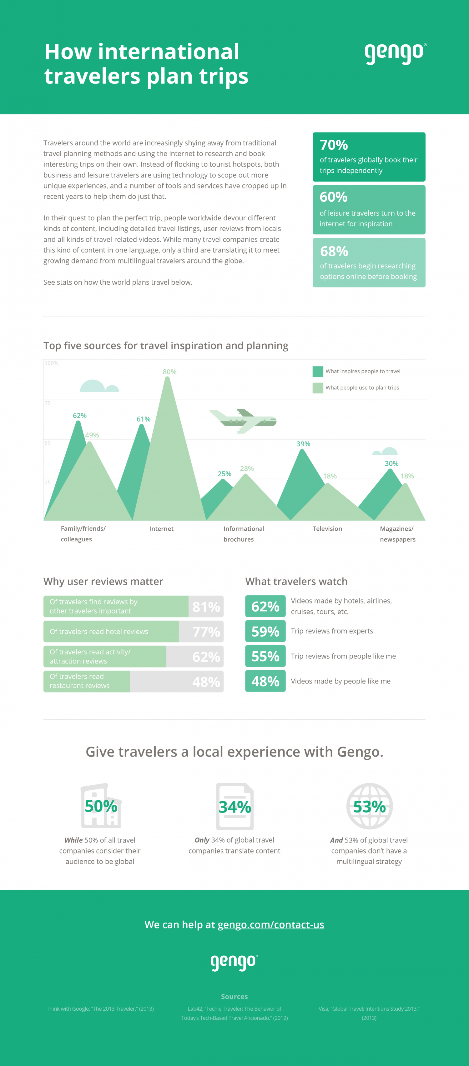 How international travelers plan trips Infographic
