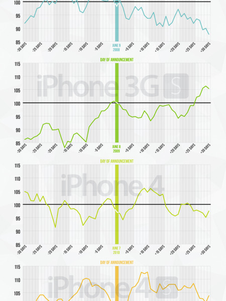 How iPhone Announcements Affect Apple Stock Infographic