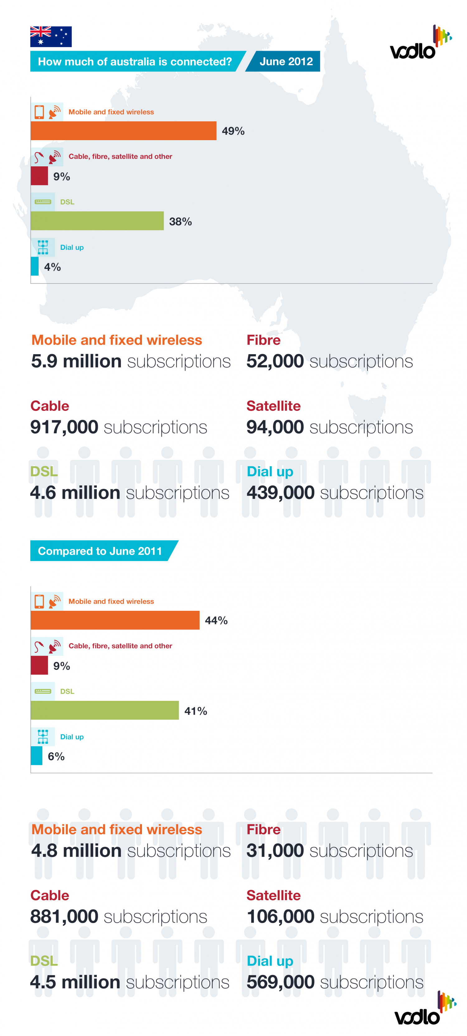 How is Australia Connected? Infographic