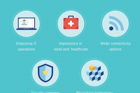 How is IoT revolution proceeding to rule the future? Infographic