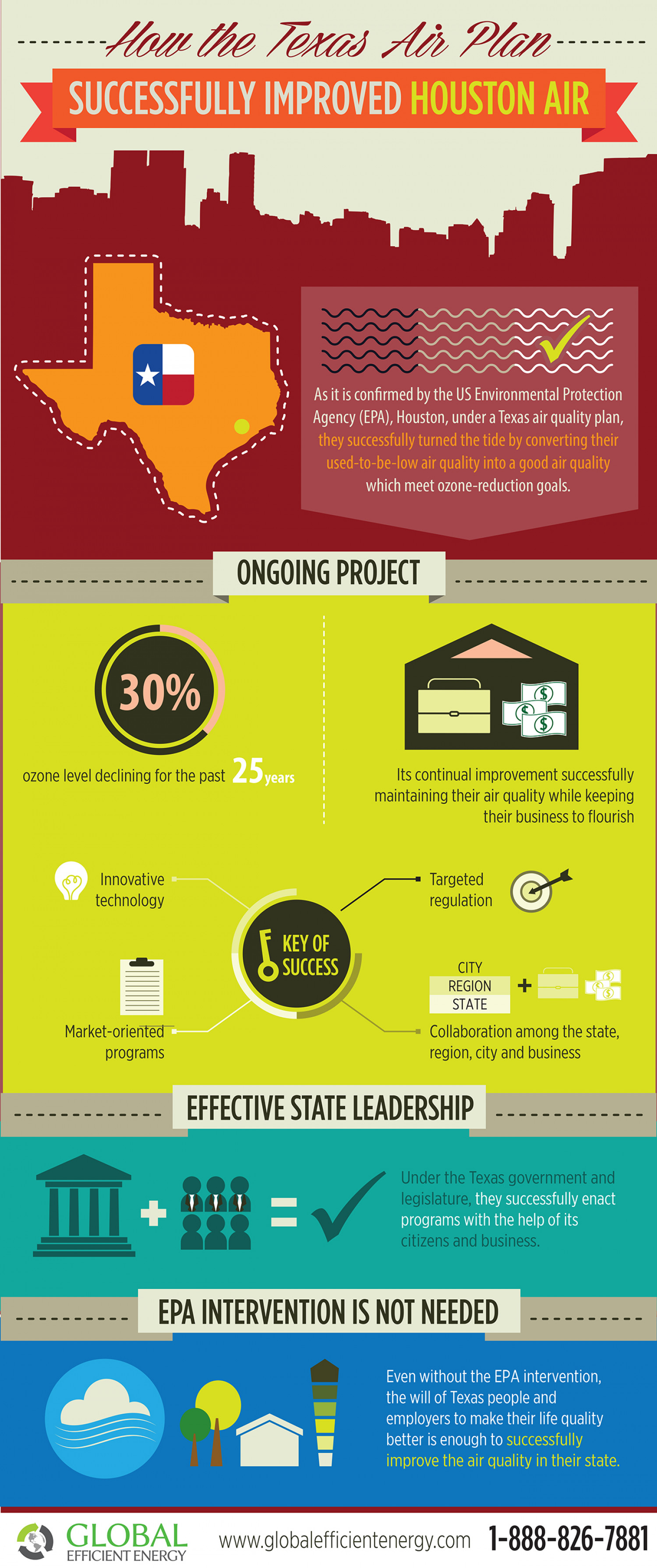How is Texas Air Plan Improving Air Quality Infographic