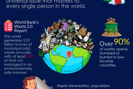 How is Waste Managed Around the World? Infographic