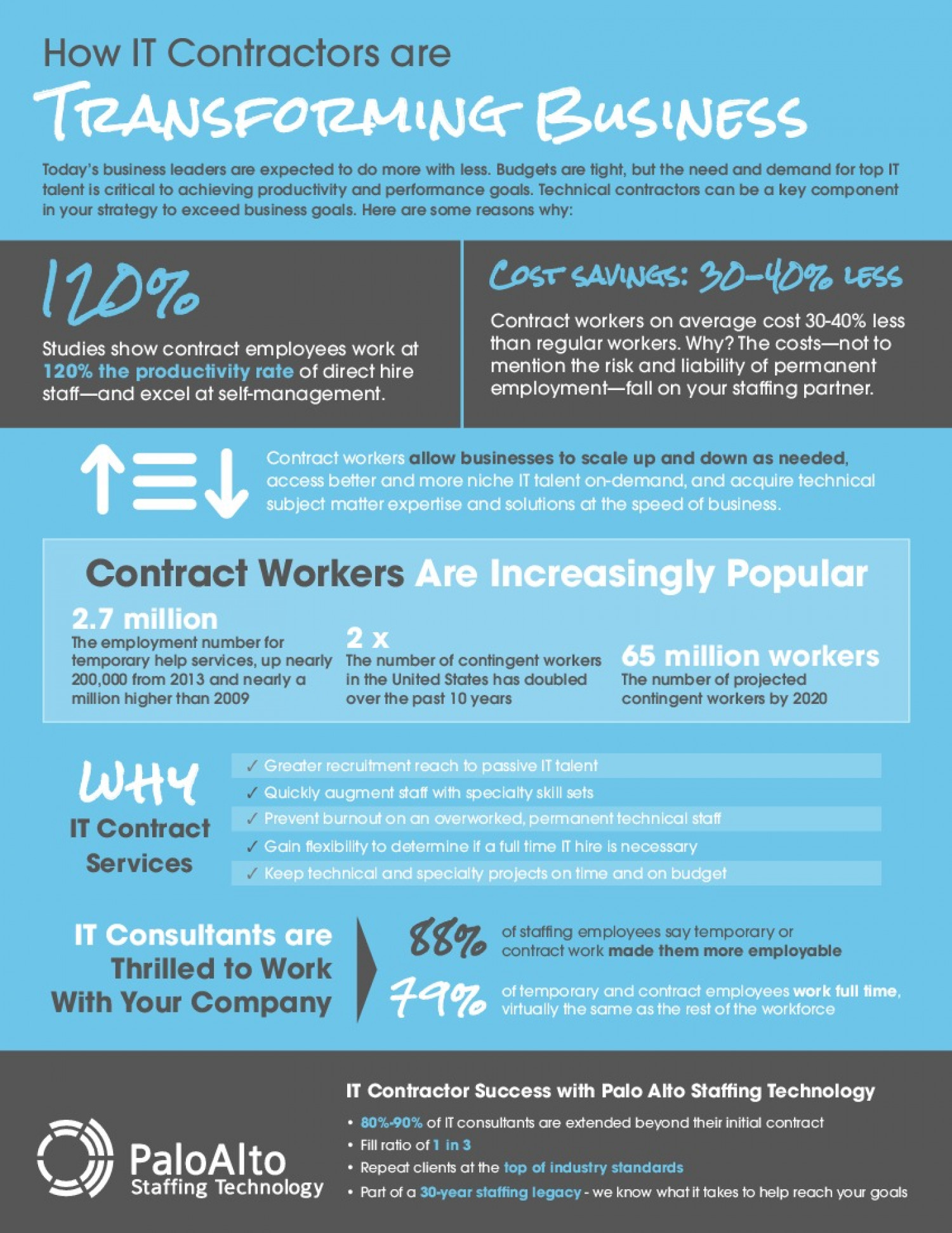 How IT Contractors are Transforming Business Infographic