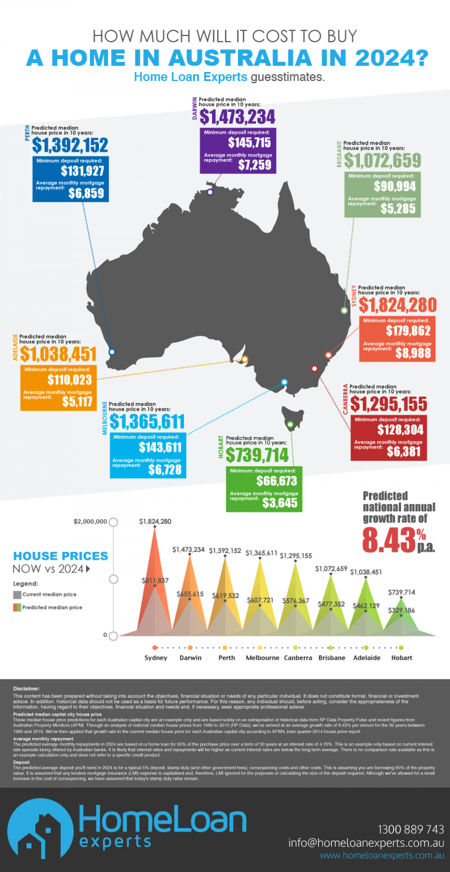 How Much it will Cost to Buy a Home in Australia in 2024 Infographic