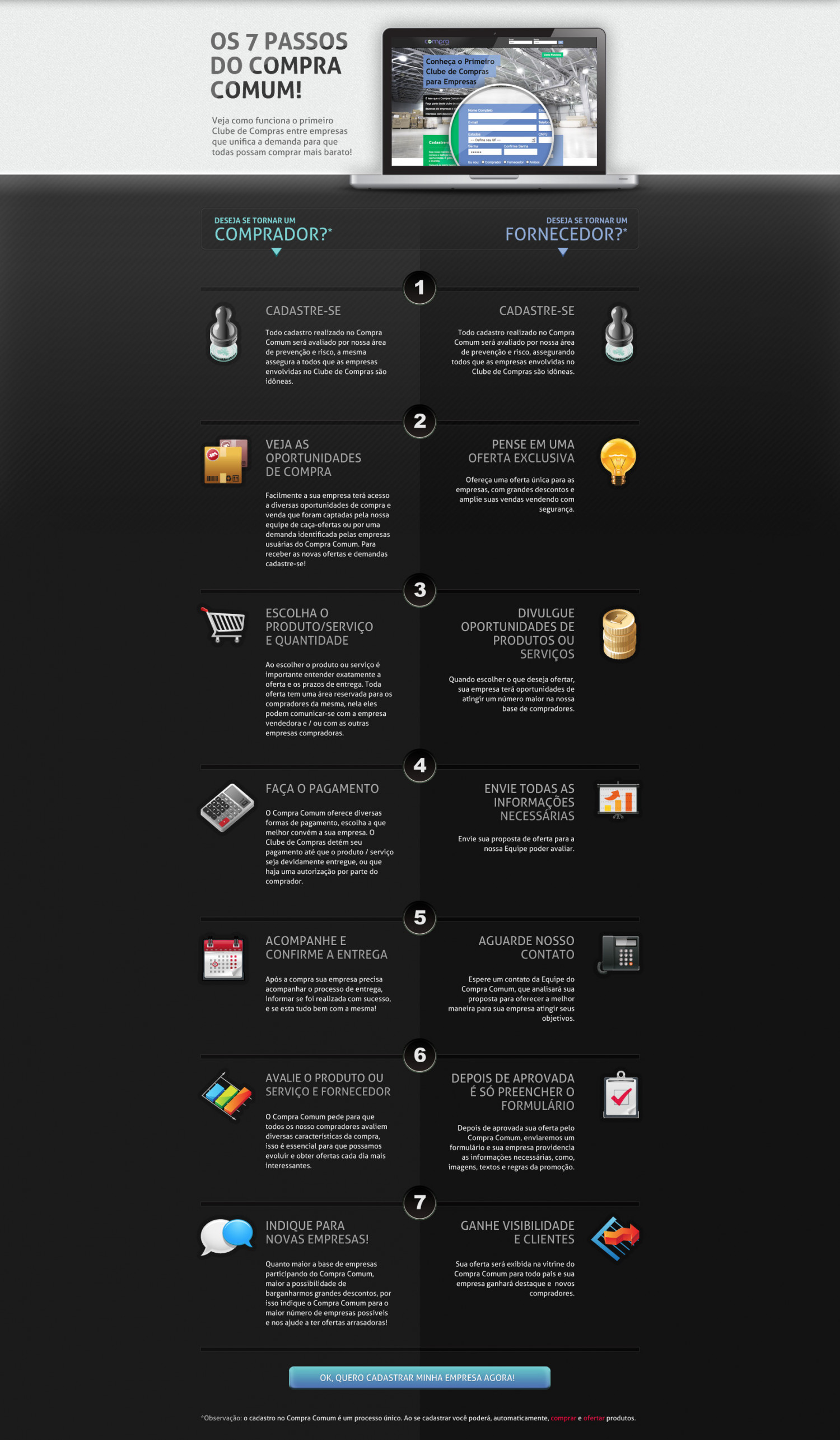 How it Works in 7-Steps Infographic