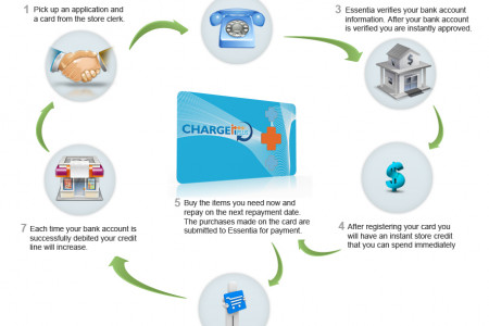 How It Works  Infographic