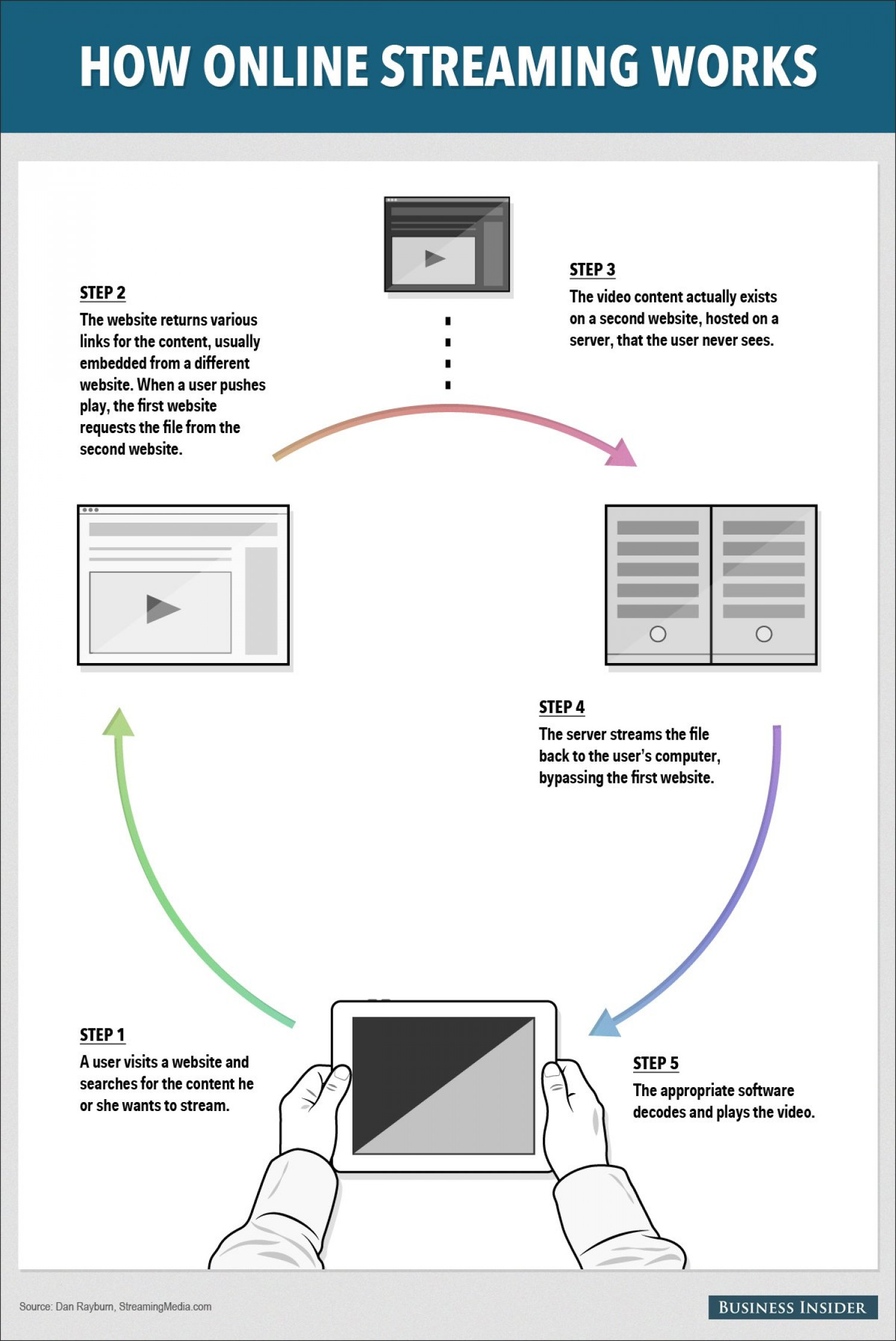 How Live Broadcast Works Infographic
