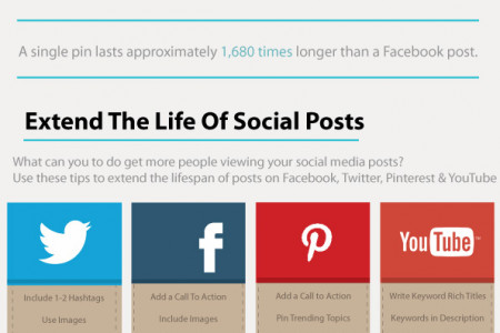 How Long Do Social Media Posts Last? Infographic