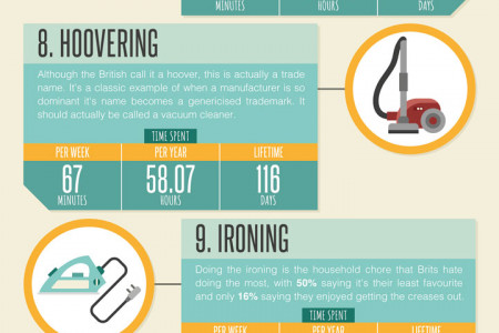 How Long Do You Spend Doing Chores In Your Lifetime? Infographic