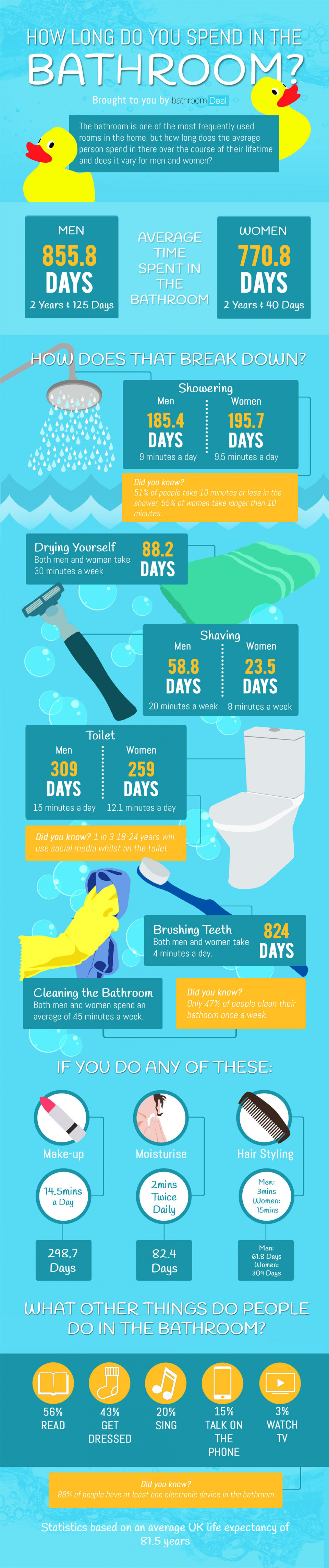 How Long Do You Spend In The Bathroom? Infographic