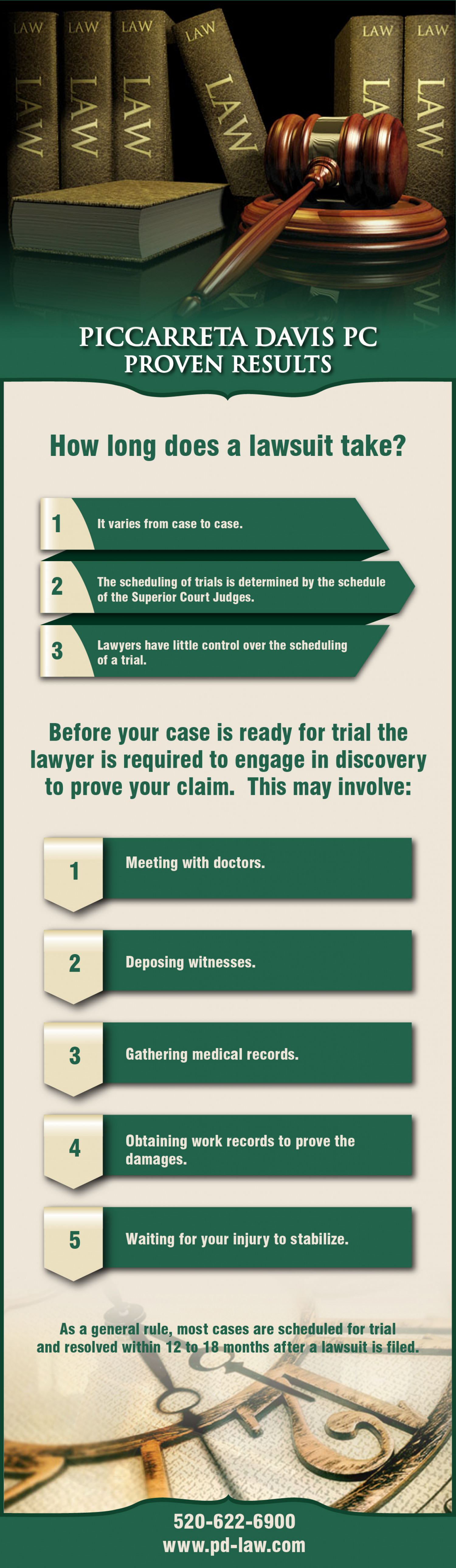 How Long Does A Lawsuit Take Infographic