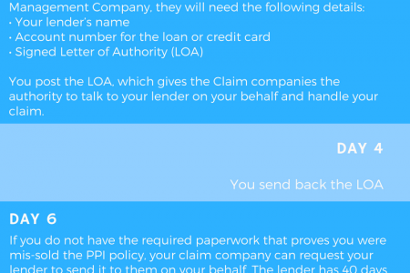 How Long Does A PPI Claim Take? Infographic