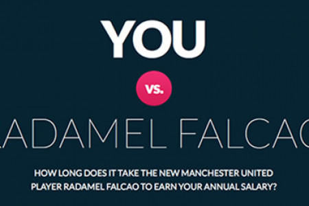How long does it take Radamel Falcao to earn your salary? Infographic