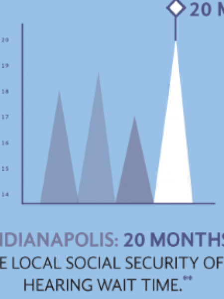 How Long Does It Take To Get SSDI In Indiana Infographic