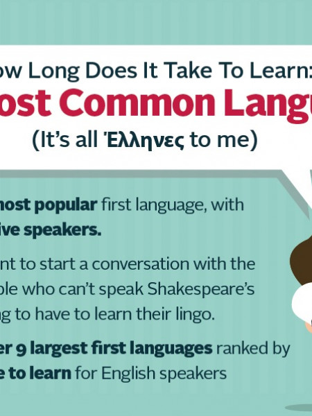 How Long Does It Take To Learn: The 9 Most Common Languages? Infographic