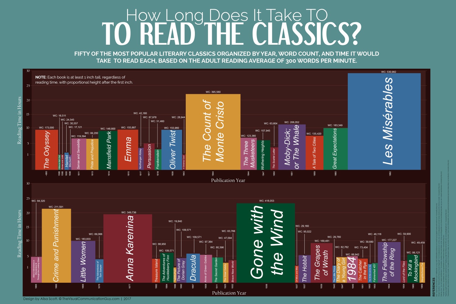 How Long Does It Take to Read the Classics? Infographic