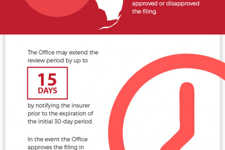 How Long Does It Take to Sell Your Structured Settlement? Infographic