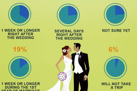 How long is the perfect Honeymoon? Infographic