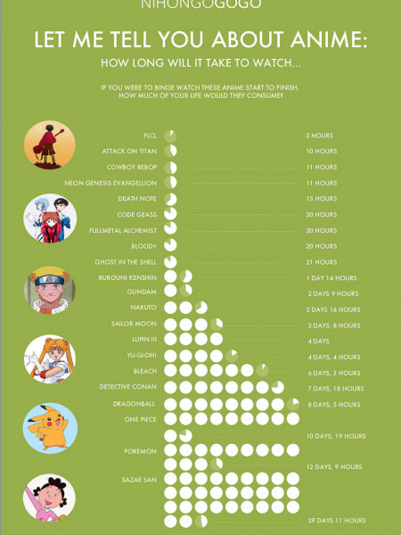 How long will it take to watch these anime series? Infographic