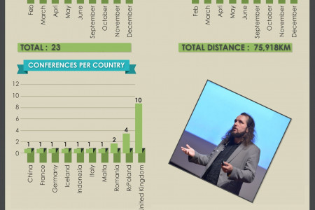 How @LukaszZelezny was speaking around the world #in 2015 Infographic