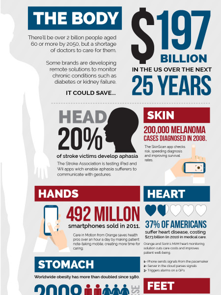 How M2M Technology Will Help the World Population Live Longer Infographic