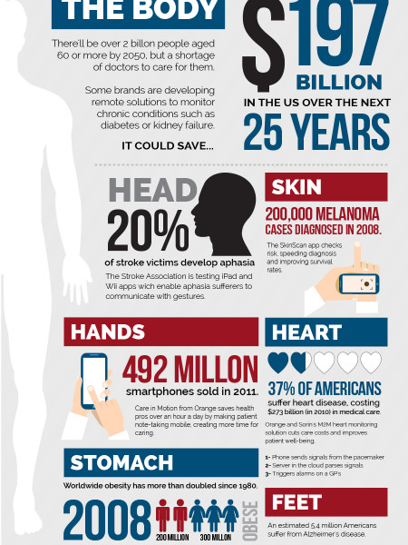 How M2M Will Help You Live Longer Infographic