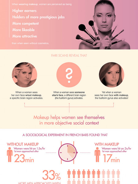 How Makeup Changes Us Infographic