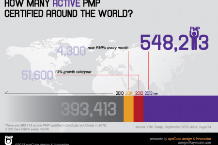 How many active PMP certified around the world in 2013? Infographic