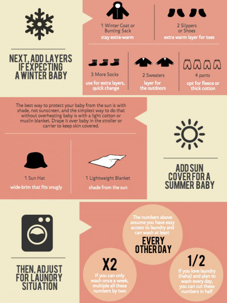 How Many Baby Clothes Do I need? Infographic