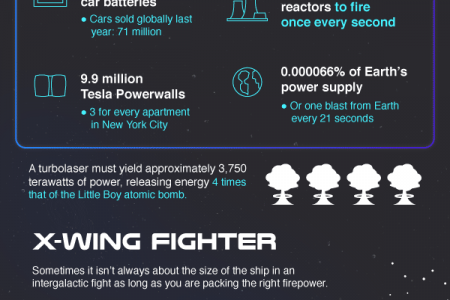 How Many Batteries you Need to Power Star Wars Items? Infographic