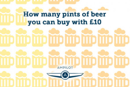 How Many Beers You Can Buy with 10 GBP in Europe Infographic