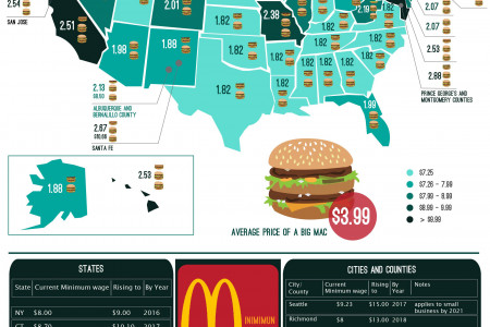 How Many Big Macs Can a Minimum Wage Employee Afford In One Hour of Work? Infographic