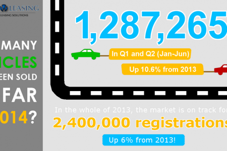 How Many Cars Sold Infographic