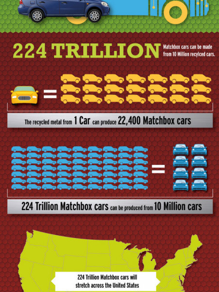 How Many Cars Were Recycled Last Year? Infographic