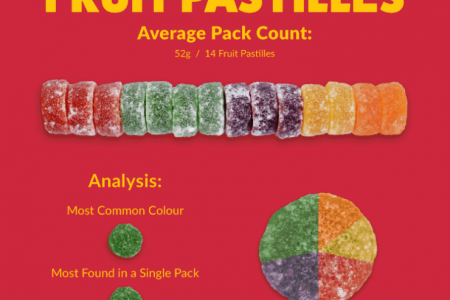 How many colours are in your candy? Infographic