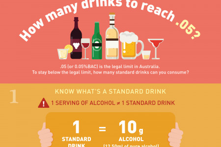 How Many Drinks to reach .05?  Infographic