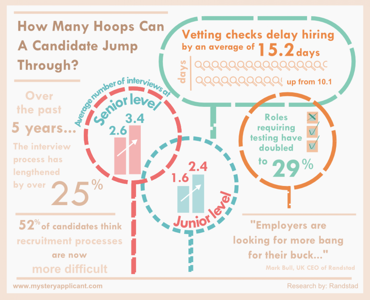 How many hoops can a candidate jump through? Infographic