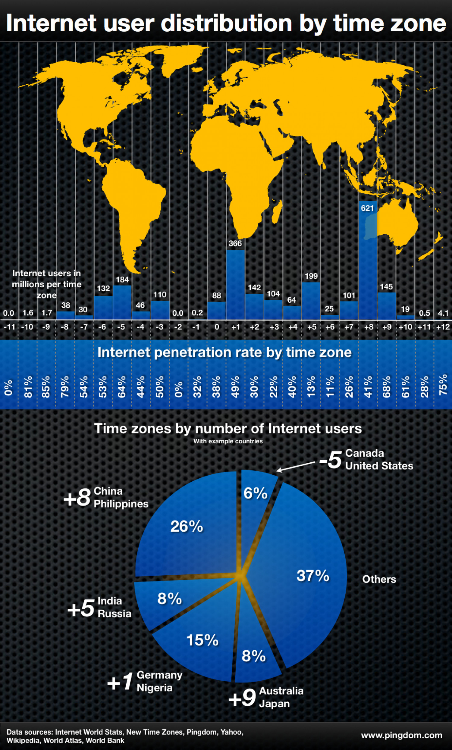 How many Internet users are there in your time zone? Infographic