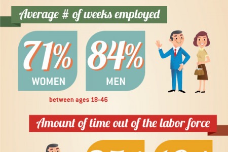 How Many Jobs Will You Have? Infographic