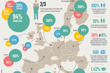 How Many Languages Does Each Country Speak? Infographic