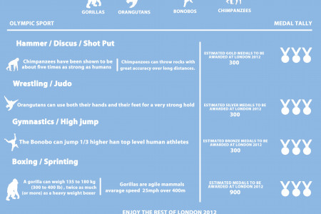 How many Olympic medals would Great Apes take home Infographic