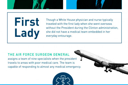 How Many People Does It Take To Care for the President? Infographic