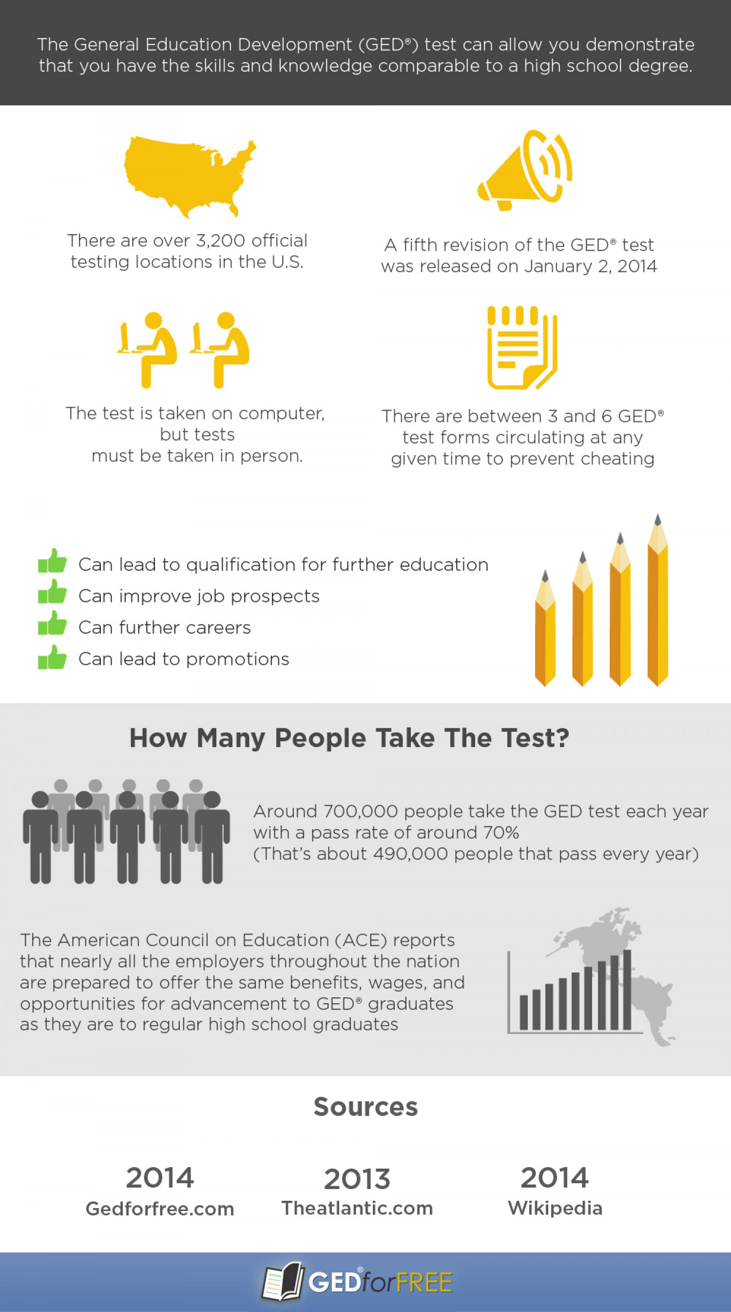 How Many People Take The GED Test Online? Infographic