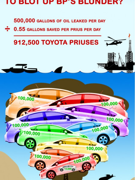How Many Priuses Would It Take To Blot Up BP's Blunder? Infographic